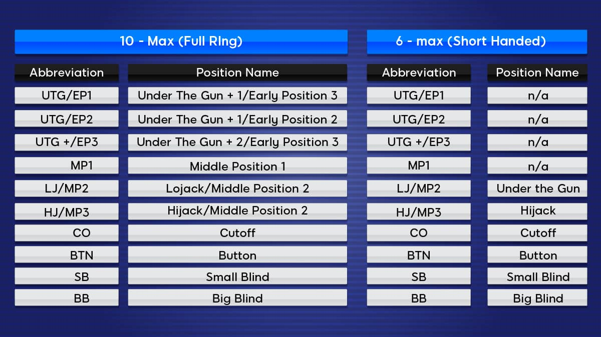 position name and the abbreviation table