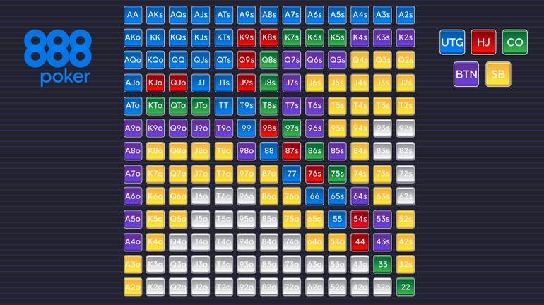 6 max chart