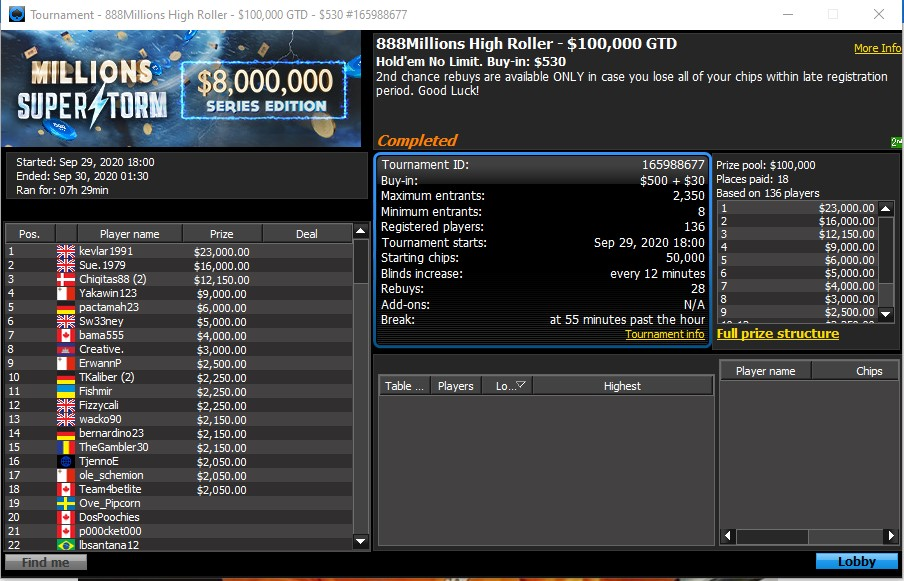 High Roller Final Table Results