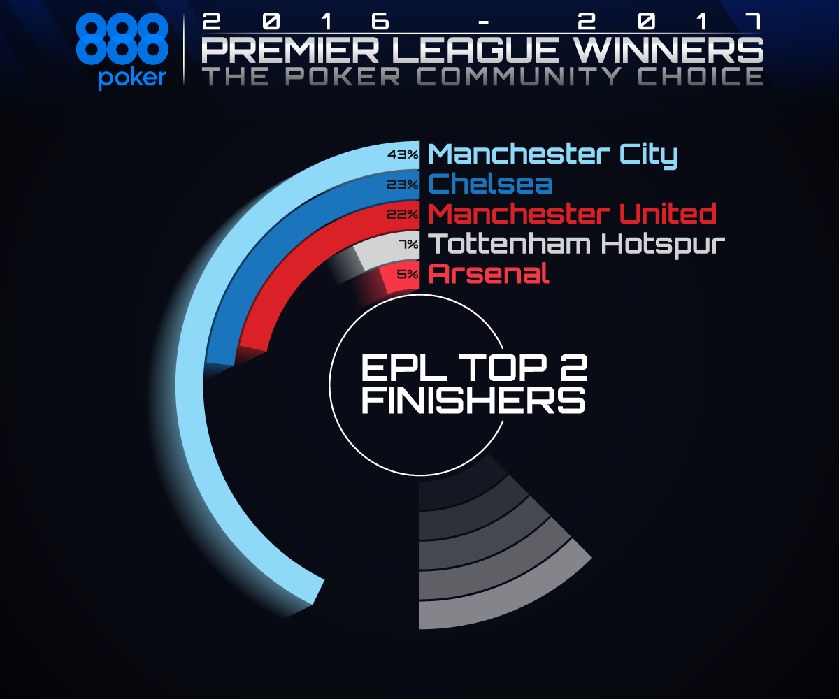 EPL-Top-2-Finishes