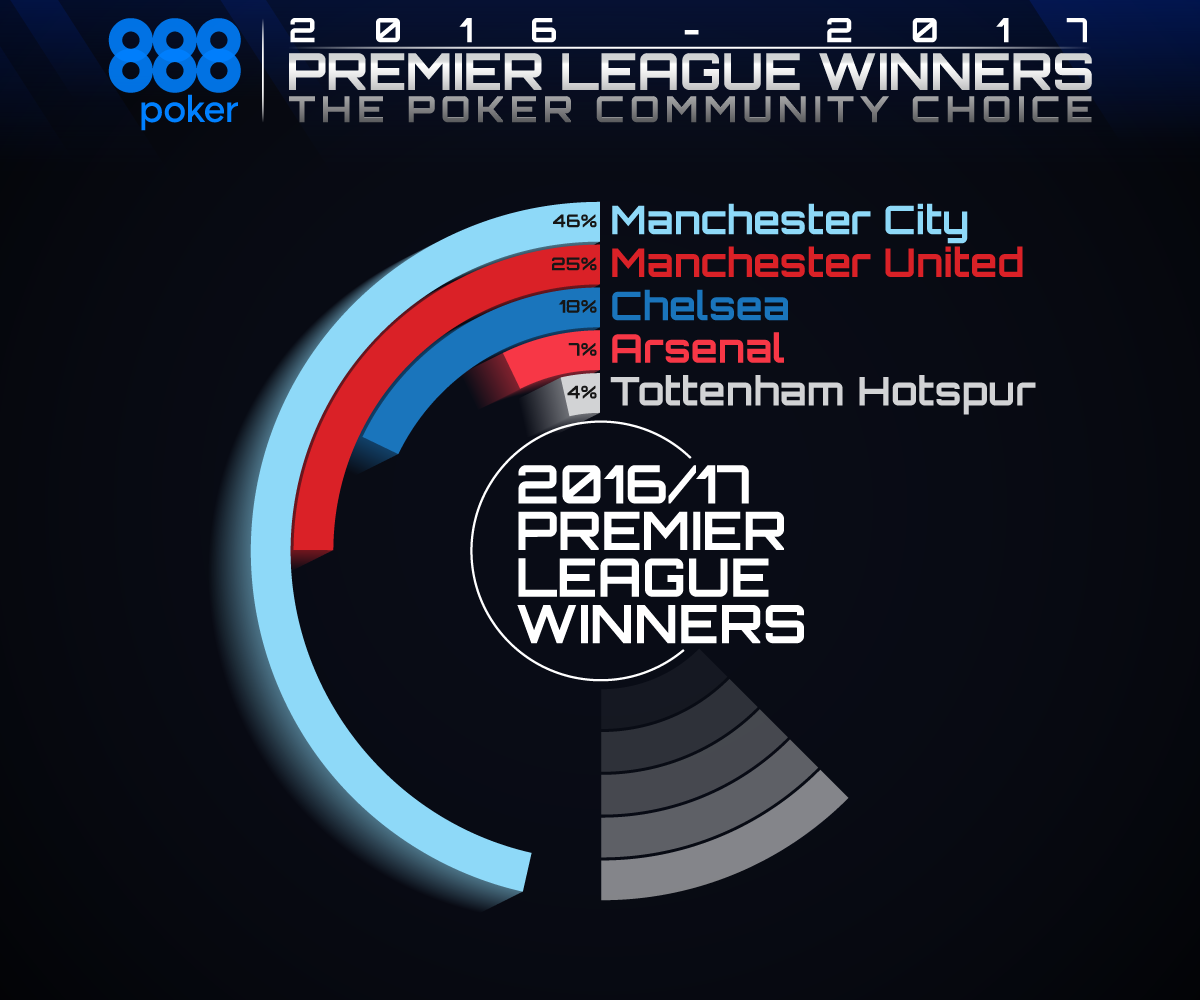 EPL-Winners-Graph