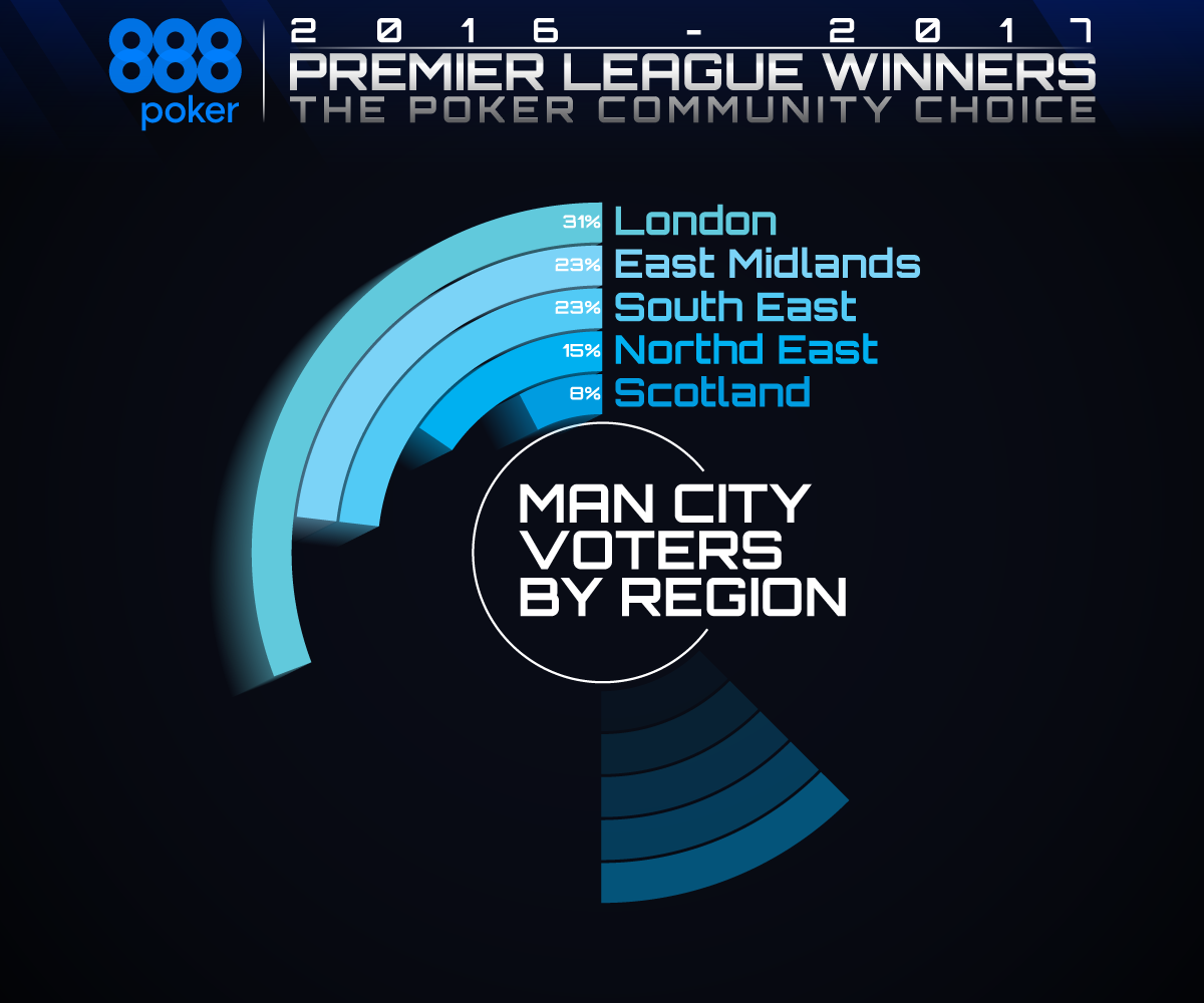 EPL-Winners-by-Region