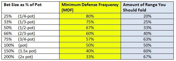 MDF chart