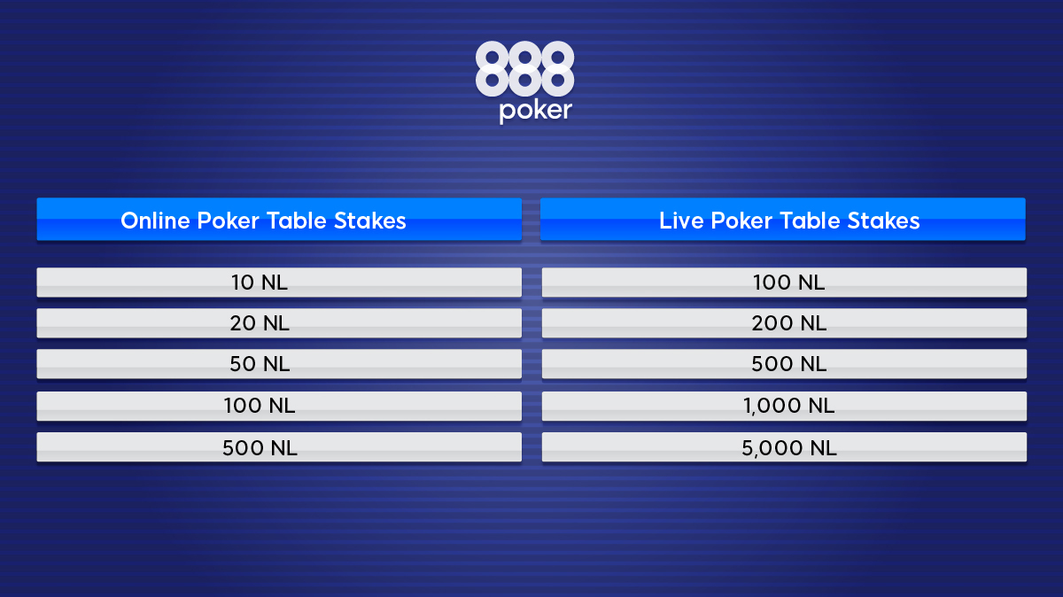 online poker table stakes vs live poker table stakes
