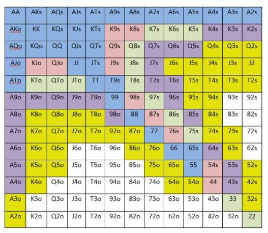 Starting Hand poker chart