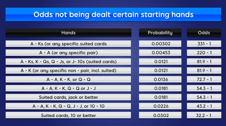 ODDS OF BEING DEALT PREMIUM HAND CHART