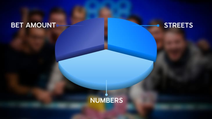 pie chart split into 3 sections labelled NUMBER/STREETS/BET AMOUNT