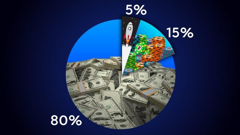 poker variance pie-chart