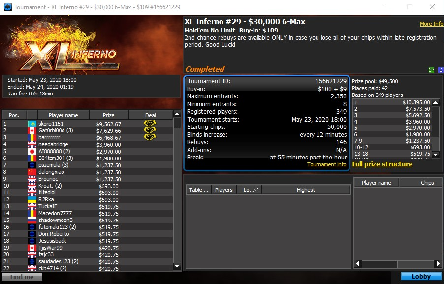 XL Inferno Event #29: $30,000 6-Max Draws Exceeds Expectations