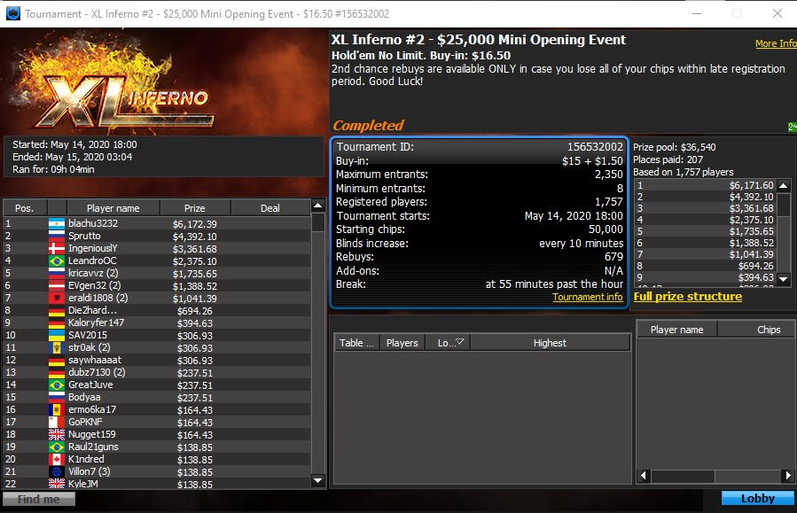 XL Inferno Event #2 Final Table Results