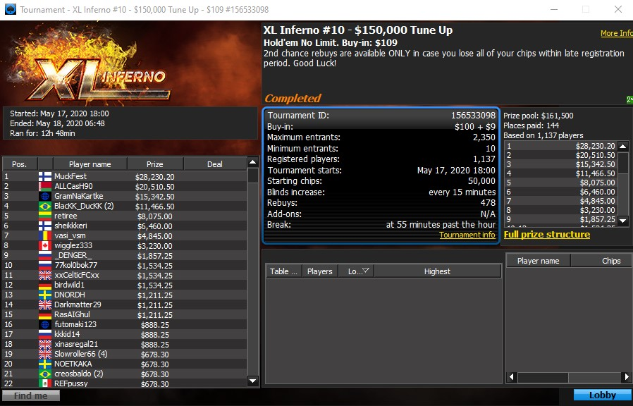 2020 XL Inferno Tune Up Final Table Results